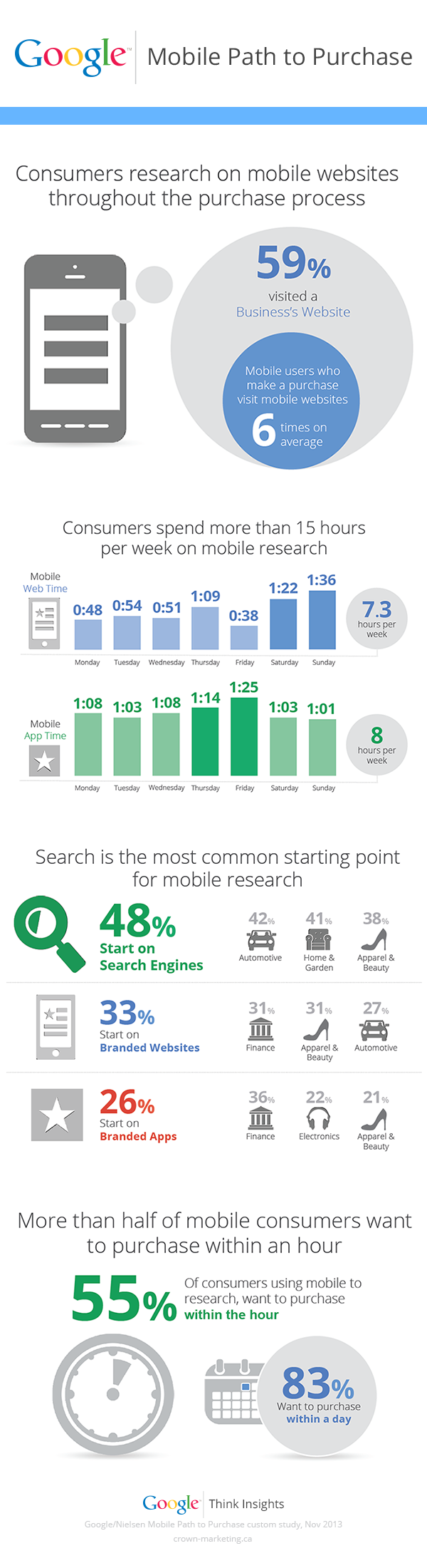 google mobile playbook 2nd edition infographic